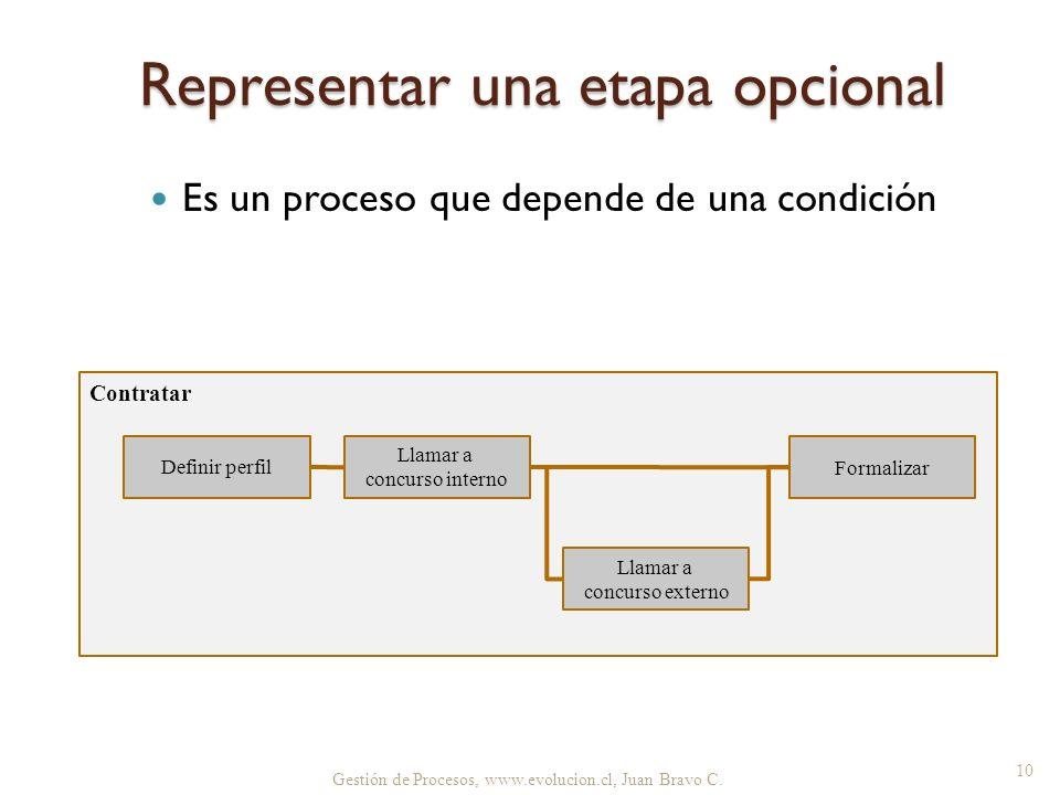 Representar una etapa opcional Es un proceso que depende de una condición Gestión de Procesos, www.evolucion.cl, Juan Bravo C. 10 Contratar Definir pe