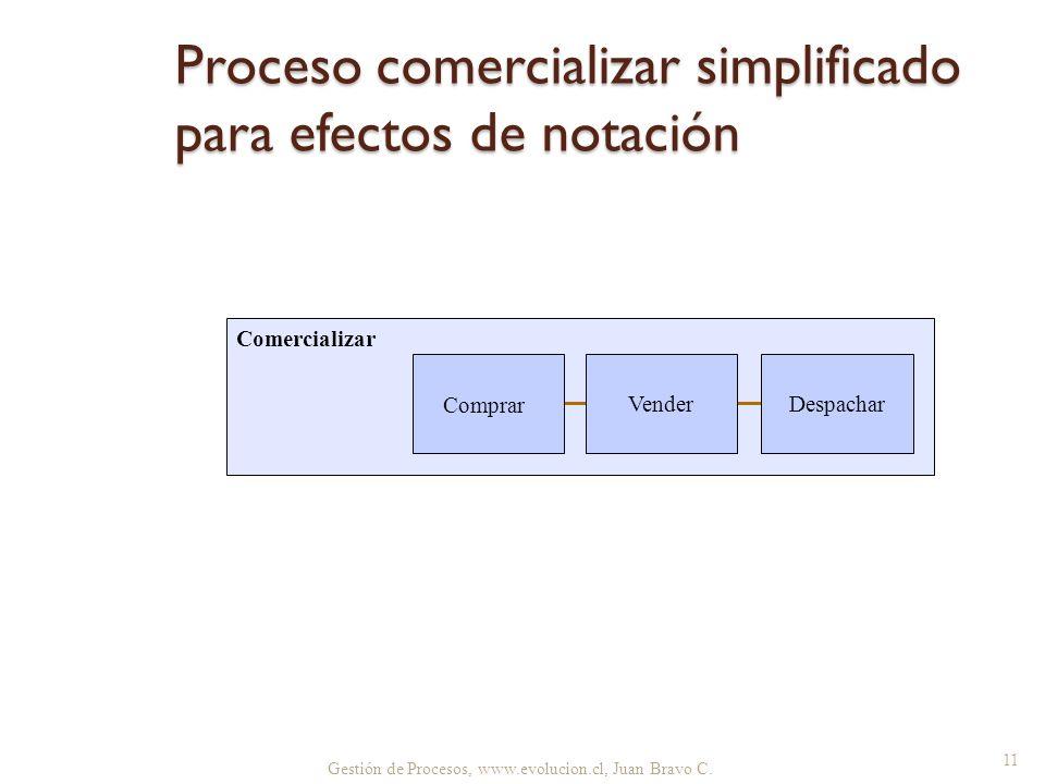 Proceso comercializar simplificado para efectos de notación Gestión de Procesos, www.evolucion.cl, Juan Bravo C. 11 Comercializar Vender Comprar Despa
