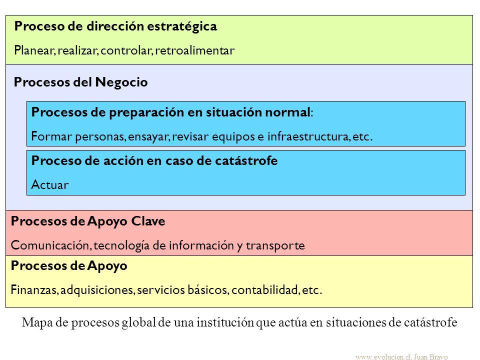 Procesos del Negocio Mapa de procesos global de una institución que actúa en situaciones de catástrofe Proceso de acción en caso de catástrofe Actuar