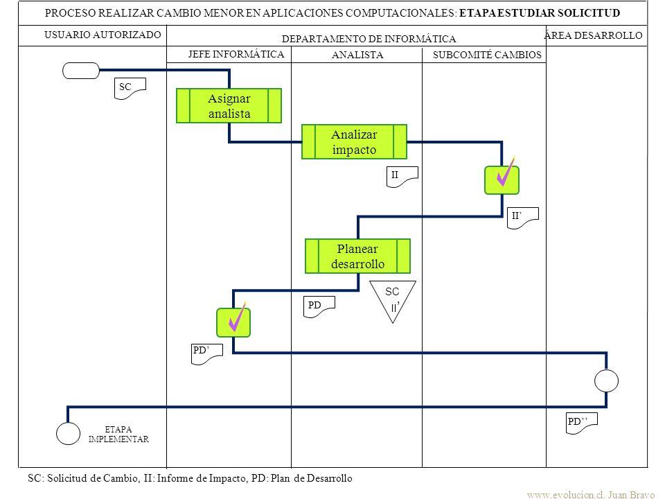 DEPARTAMENTO DE INFORMÁTICA ÁREA DESARROLLO JEFE INFORMÁTICA ANALISTA PROCESO REALIZAR CAMBIO MENOR EN APLICACIONES COMPUTACIONALES: ETAPA ESTUDIAR SO