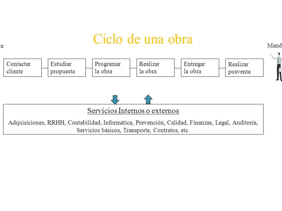 Ciclo de una obra Contactar cliente Entregar la obra Estudiar propuesta Realizar la obra Programar la obra Servicios Internos o externos Adquisiciones