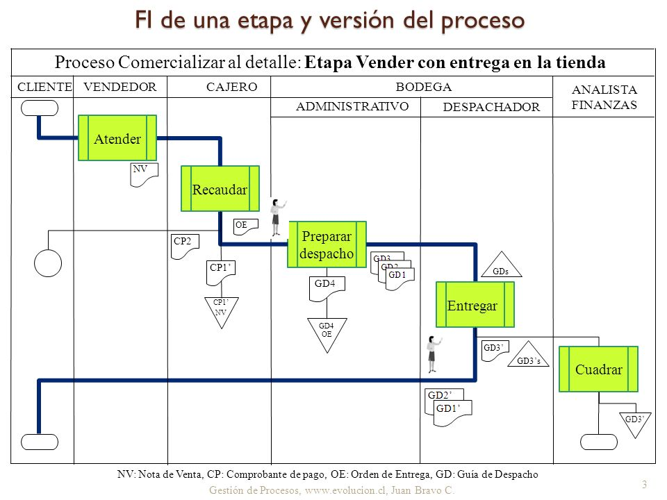 3 FI de una etapa y versión del proceso CLIENTE BODEGA ANALISTA FINANZAS ADMINISTRATIVO DESPACHADOR Proceso Comercializar al detalle: Etapa Vender con