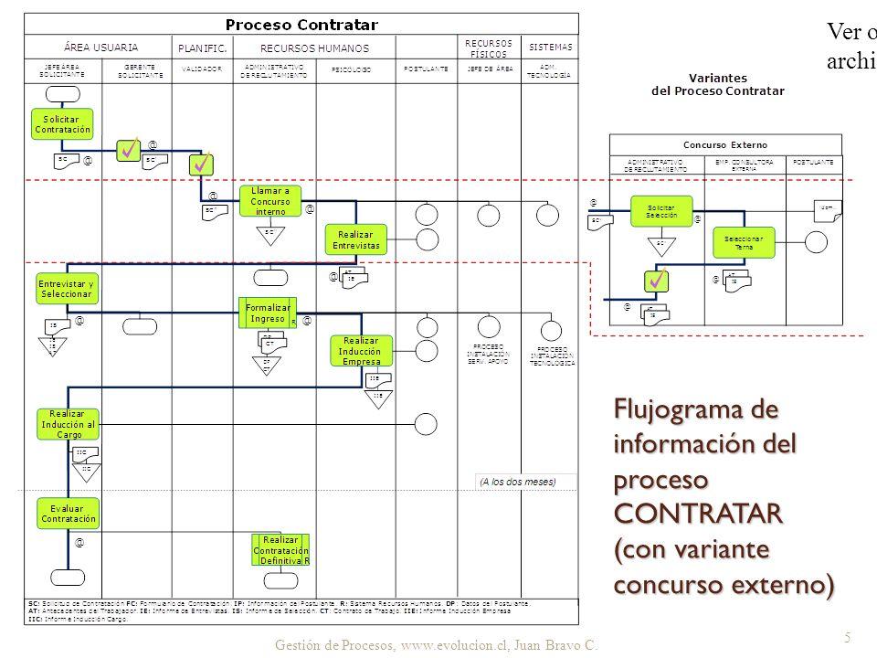 Gestión de Procesos, www.evolucion.cl, Juan Bravo C. 5 Flujograma de información del proceso CONTRATAR (con variante concurso externo) Ver original en