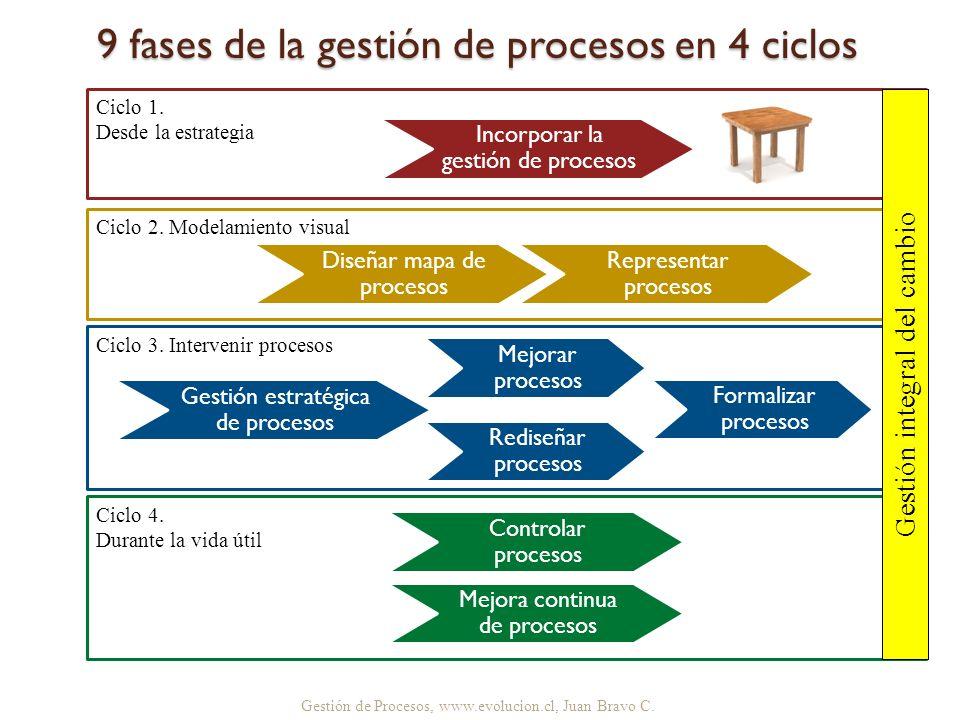 Gestión de Procesos, www.evolucion.cl, Juan Bravo C. 9 fases de la gestión de procesos en 4 ciclos Mejorar procesos Formalizar procesos Controlar proc