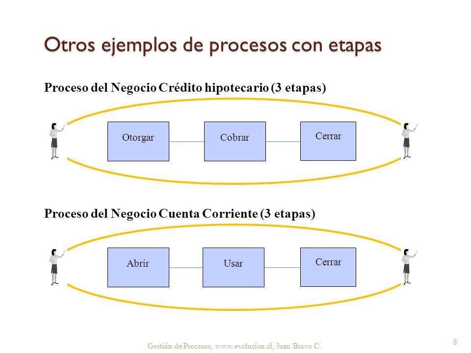 8 Otros ejemplos de procesos con etapas Proceso del Negocio Crédito hipotecario (3 etapas) Otorgar Cerrar Cobrar Proceso del Negocio Cuenta Corriente