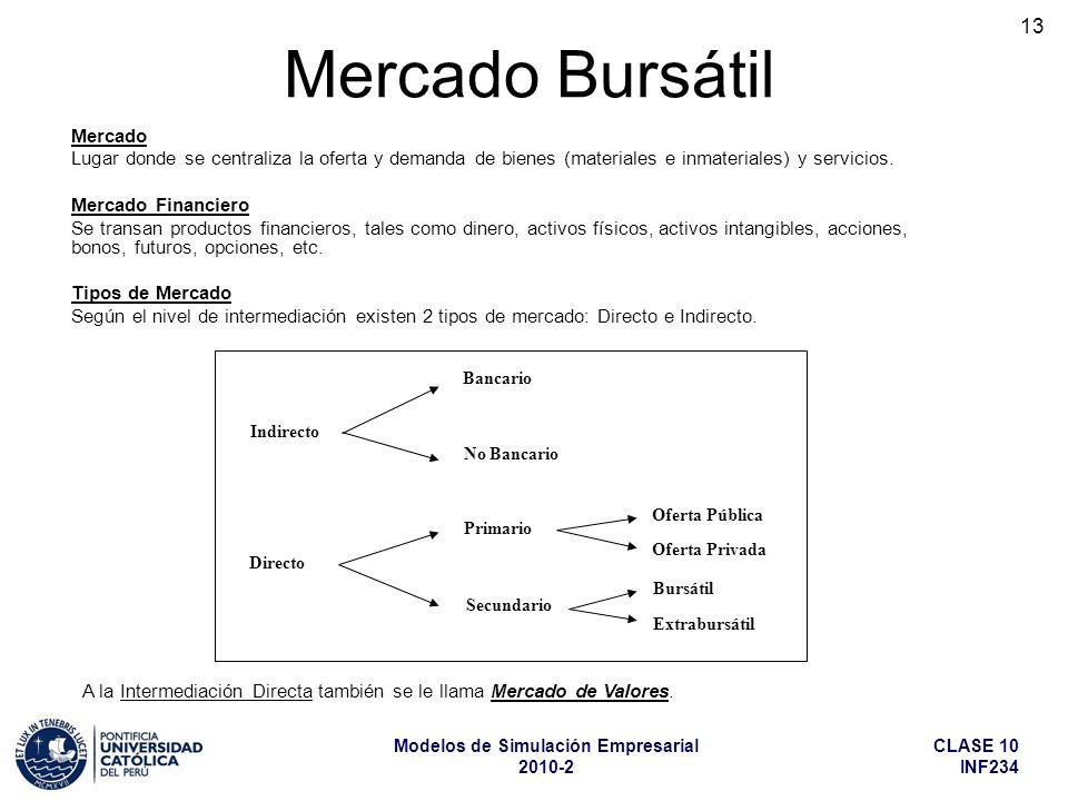 CLASE 10 INF234 Modelos de Simulación Empresarial 2010-2 13 Mercado Bursátil Mercado Lugar donde se centraliza la oferta y demanda de bienes (materiales e inmateriales) y servicios.
