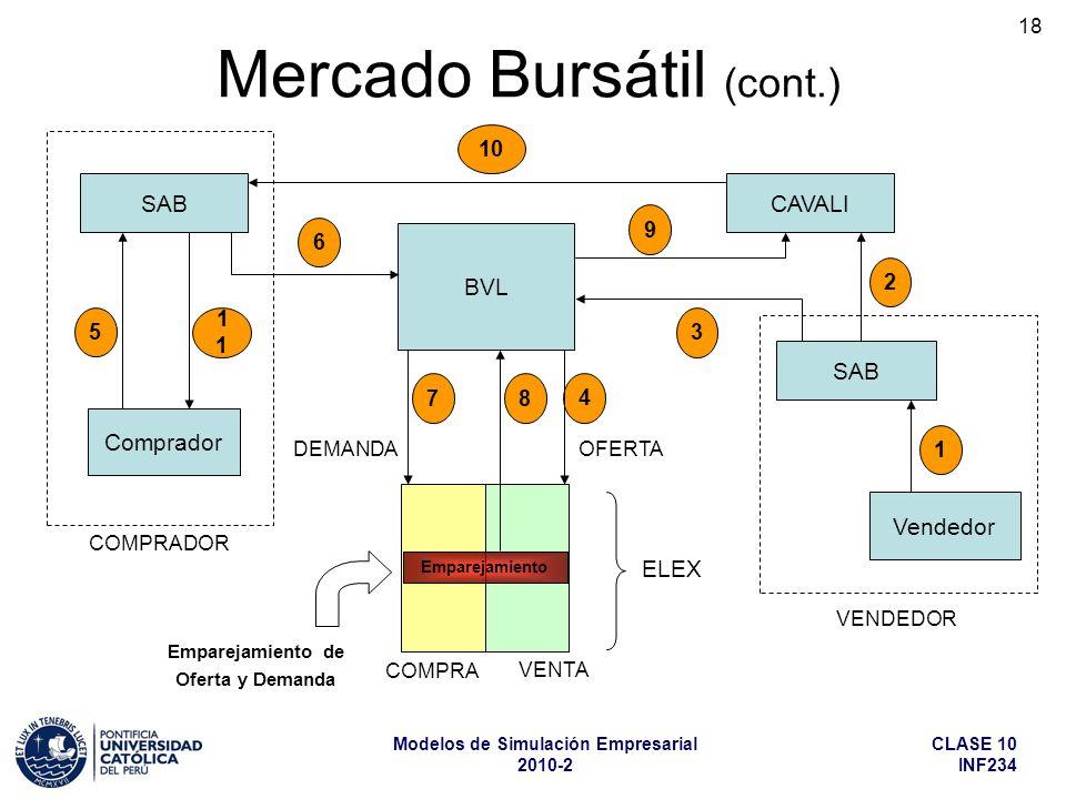 CLASE 10 INF234 Modelos de Simulación Empresarial 2010-2 18 Mercado Bursátil (cont.) BVL CAVALI SAB Vendedor SAB Comprador COMPRA 1 2 7 6 4 8 10 3 9 1 5 Emparejamiento de Oferta y Demanda OFERTA VENDEDOR COMPRADOR ELEX DEMANDA VENTA Emparejamiento