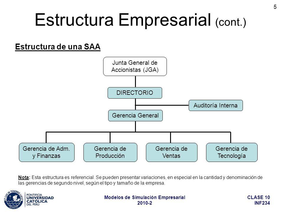 CLASE 10 INF234 Modelos de Simulación Empresarial 2010-2 5 Estructura Empresarial (cont.) Estructura de una SAA Junta General de Accionistas (JGA) DIRECTORIO Auditoría Interna Gerencia de Adm.