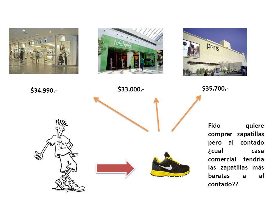 $34.990.- $33.000.- $35.700.- EJEMPLO 2 Fido quiere comprar zapatillas pero al contado ¿cual casa comercial tendría las zapatillas más baratas a al co