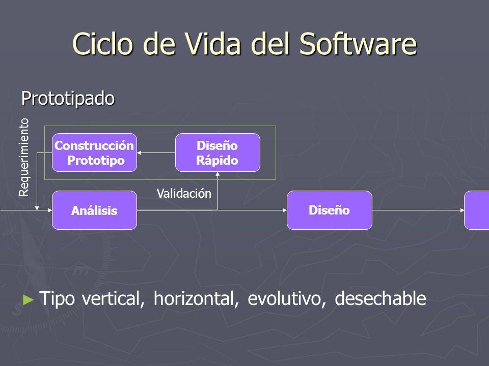 Ciclo de Vida del Software Prototipado Tipo vertical, horizontal, evolutivo, desechable Análisis Construcción Prototipo Diseño Diseño Rápido Requerimi