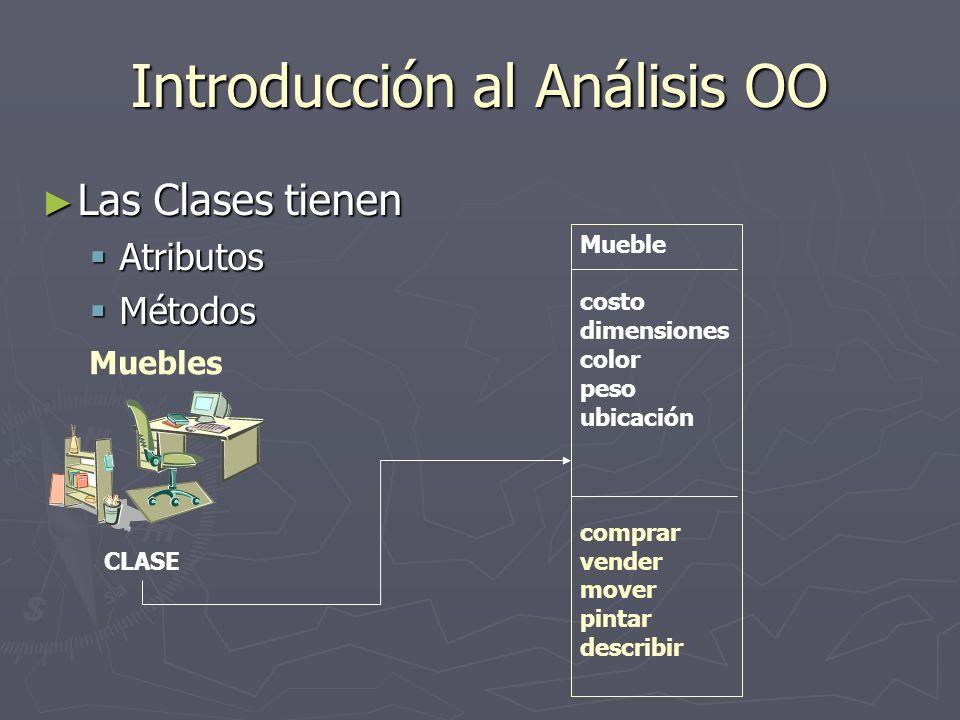 Introducción al Análisis OO Las Clases tienen Las Clases tienen Atributos Atributos Métodos Métodos CLASE Mueble costo dimensiones color peso ubicació