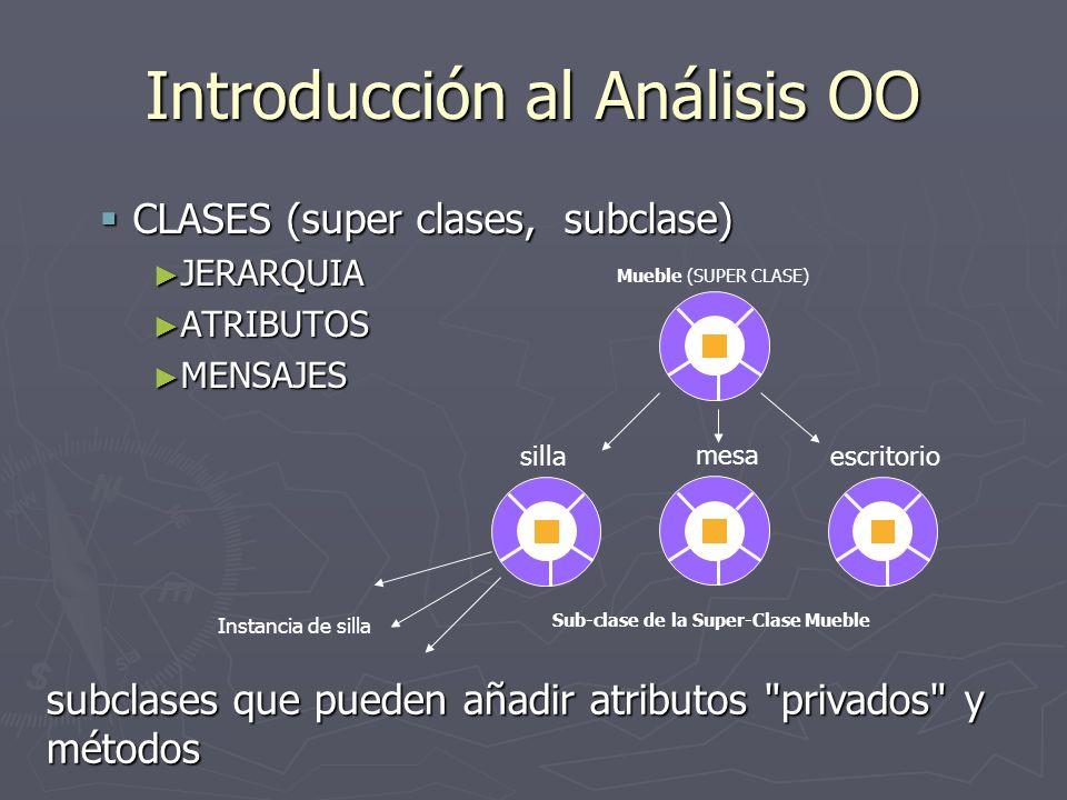 Introducción al Análisis OO CLASES (super clases, subclase) CLASES (super clases, subclase) JERARQUIA JERARQUIA ATRIBUTOS ATRIBUTOS MENSAJES MENSAJES
