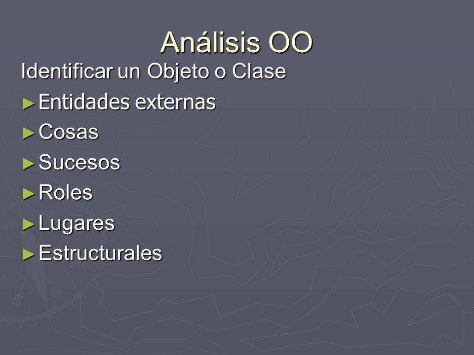 Análisis OO Identificar un Objeto o Clase Entidades externas Entidades externas Cosas Cosas Sucesos Sucesos Roles Roles Lugares Lugares Estructurales