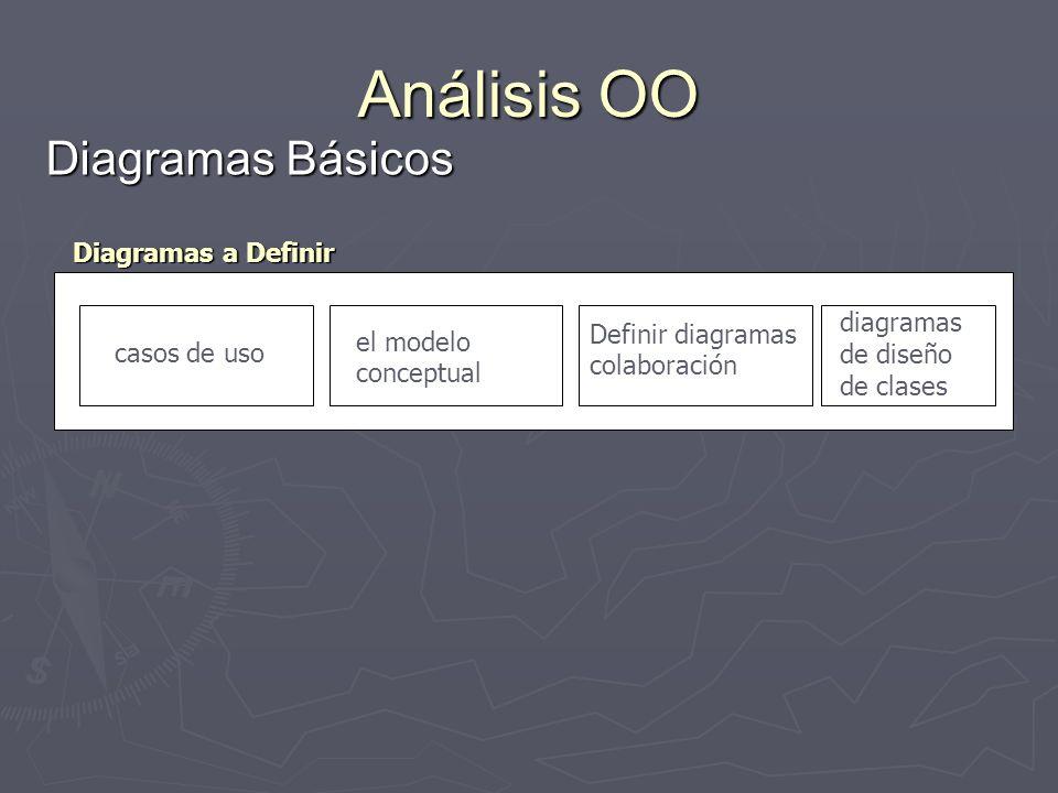 Análisis OO Diagramas Básicos casos de uso el modelo conceptual Definir diagramas colaboración diagramas de diseño de clases Diagramas a Definir