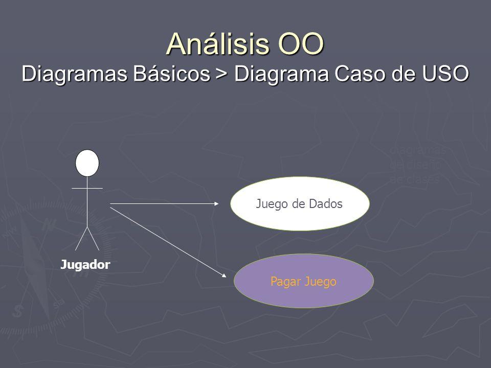 Análisis OO Diagramas Básicos > Diagrama Caso de USO diagramas de diseño de clases Juego de Dados Pagar Juego Jugador