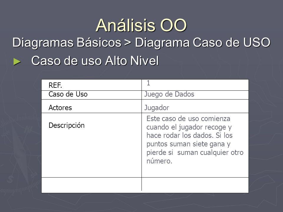 Análisis OO Diagramas Básicos > Diagrama Caso de USO Caso de uso Alto Nivel Caso de uso Alto Nivel Caso de Uso Actores Descripción REF. 1 Jugador Jueg