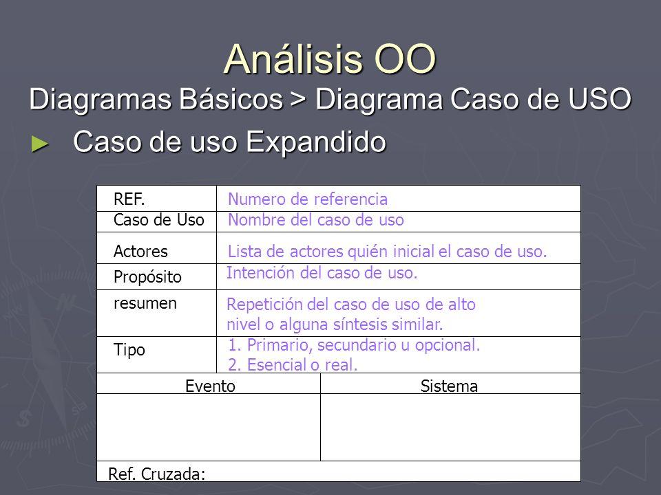 Análisis OO Diagramas Básicos > Diagrama Caso de USO Caso de uso Expandido Caso de uso Expandido Caso de Uso Actores resumen REF.Numero de referencia