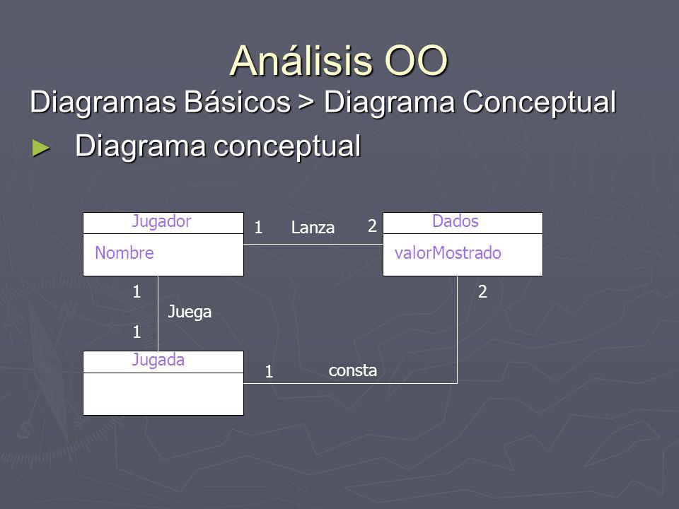 Análisis OO Diagramas Básicos > Diagrama Conceptual Diagrama conceptual Diagrama conceptual Jugador Nombre Dados valorMostrado Jugada consta Lanza 111