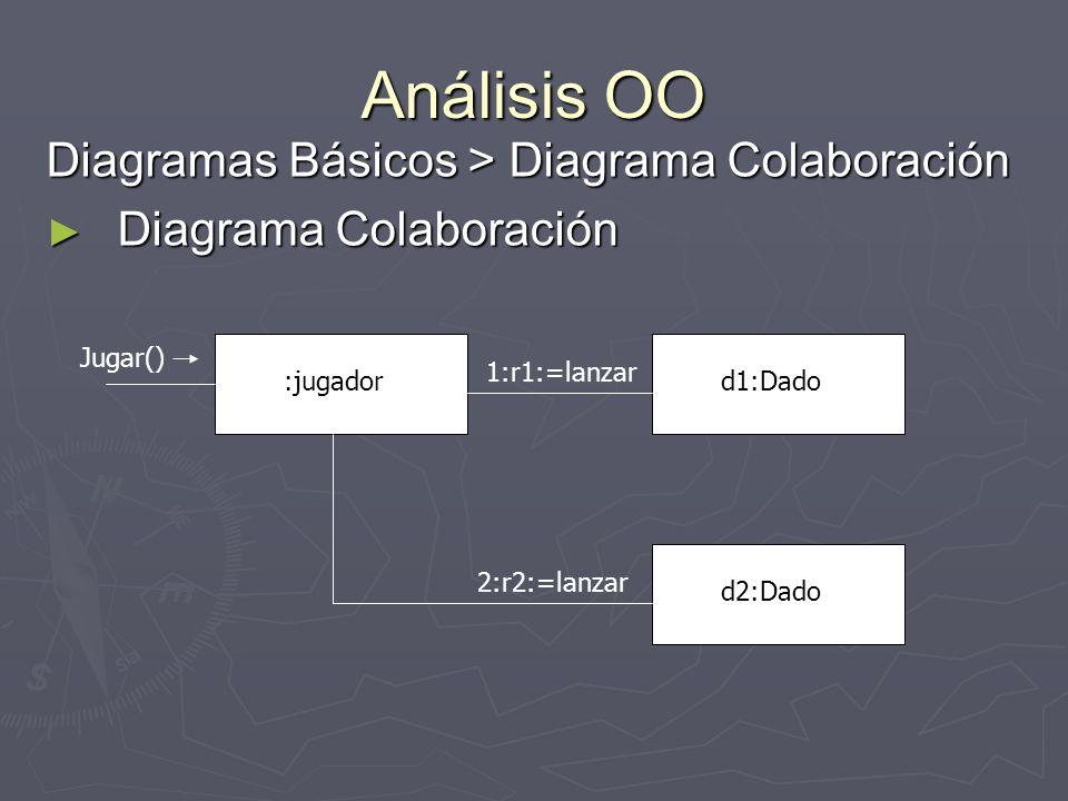 Análisis OO Diagramas Básicos > Diagrama Colaboración Diagrama Colaboración Diagrama Colaboración :jugadord1:Dado d2:Dado Jugar() 1:r1:=lanzar 2:r2:=l