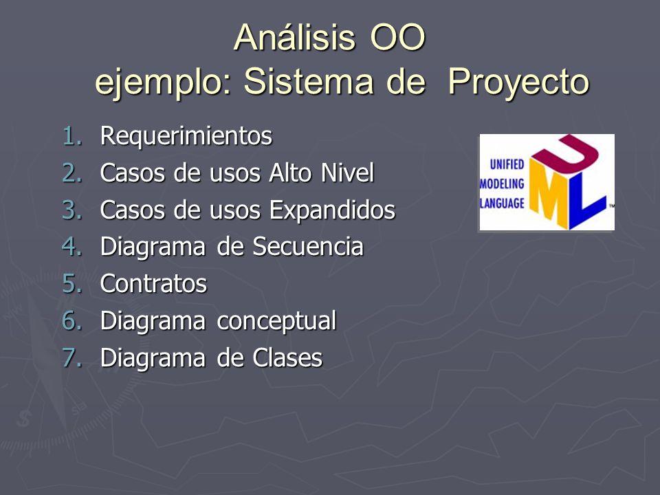 Análisis OO ejemplo: Sistema de Proyecto 1.Requerimientos 2.Casos de usos Alto Nivel 3.Casos de usos Expandidos 4.Diagrama de Secuencia 5.Contratos 6.