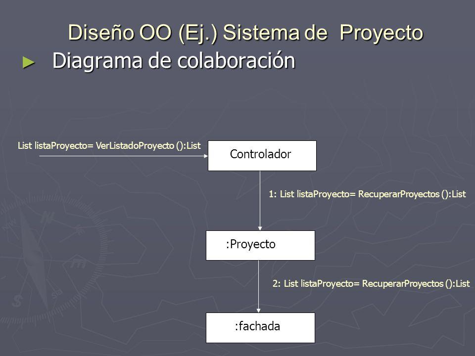 Diseño OO (Ej.) Sistema de Proyecto Diagrama de colaboración Diagrama de colaboración List listaProyecto= VerListadoProyecto ():List Controlador :fach