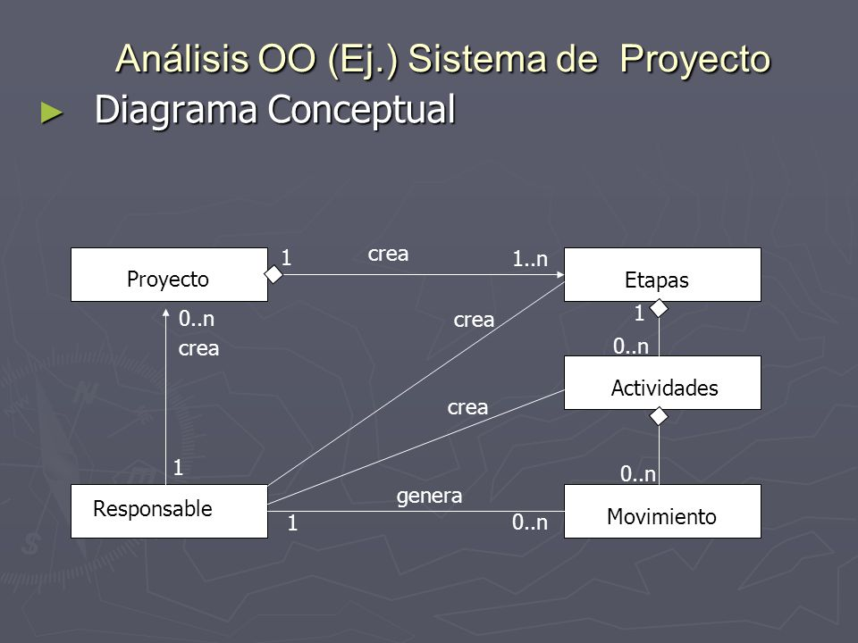 Análisis OO (Ej.) Sistema de Proyecto Diagrama Conceptual Diagrama Conceptual Proyecto Responsable Etapas Actividades Movimiento crea genera crea 1 0.