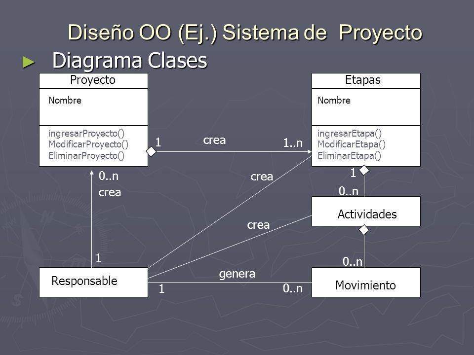 Diseño OO (Ej.) Sistema de Proyecto Diagrama Clases Diagrama Clases Proyecto Responsable Etapas Actividades Movimiento crea genera crea 1 0..n 1..n 1