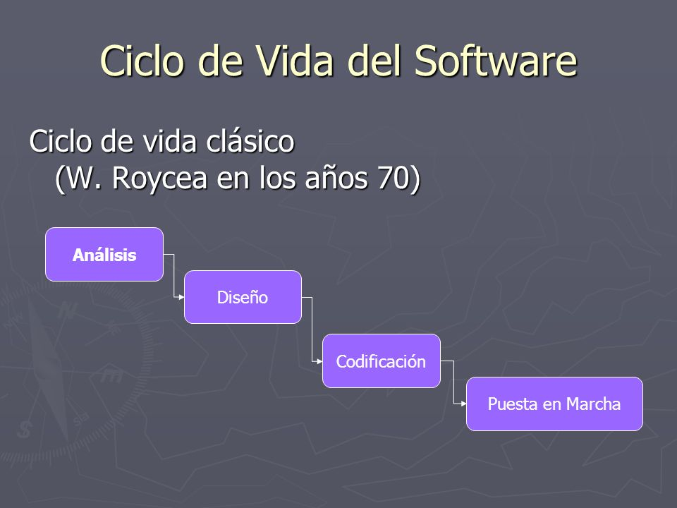 Ciclo de Vida del Software Ciclo de vida clásico (W. Roycea en los años 70) Análisis Diseño Codificación Puesta en Marcha