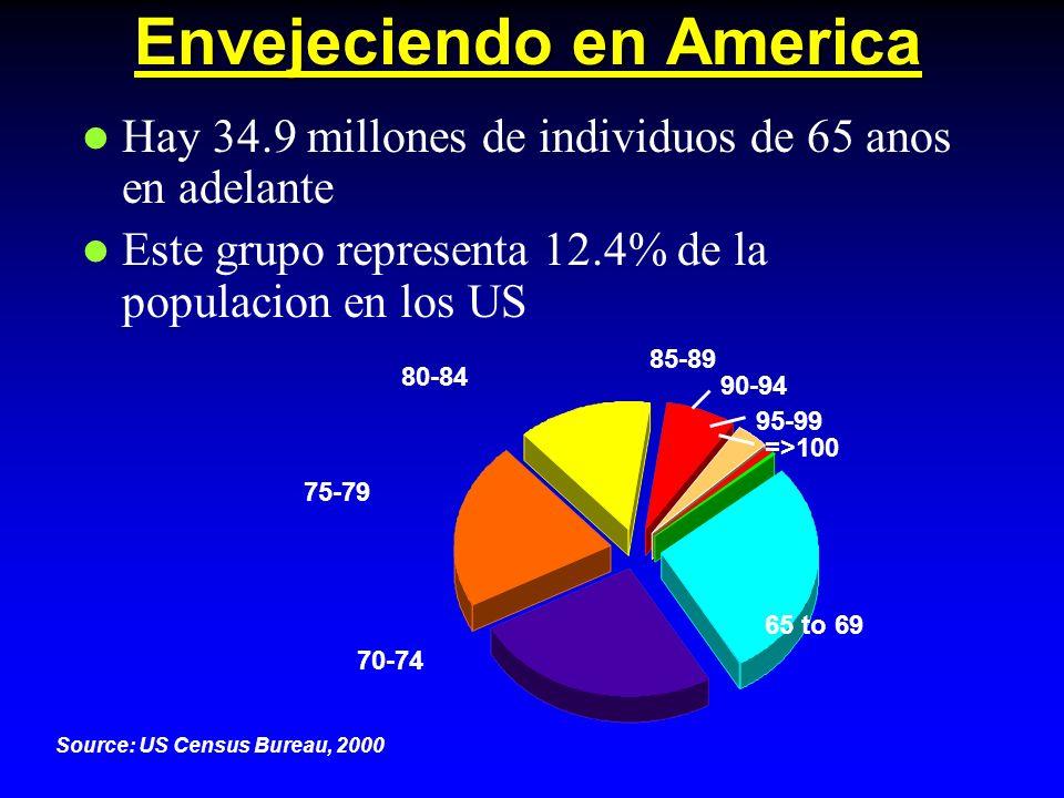 Envejeciendo en America Hay 34.9 millones de individuos de 65 anos en adelante Este grupo representa 12.4% de la populacion en los US 65 to 69 =>100 95-99 90-94 70-74 75-79 80-84 85-89 Source: US Census Bureau, 2000