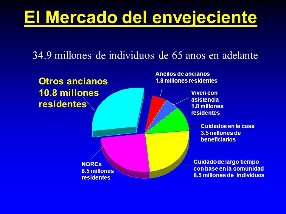 El Mercado del envejeciente 34.9 millones de individuos de 65 anos en adelante Viven con asistencia 1.8 millones residentes Ancilos de ancianos 1.8 millones residentes Cuidados en la casa 3.5 millones de beneficiarios Cuidado de largo tiempo con base en la comunidad 8.5 millones de individuos NORCs 8.5 millones residentes Otros ancianos 10.8 millones residentes