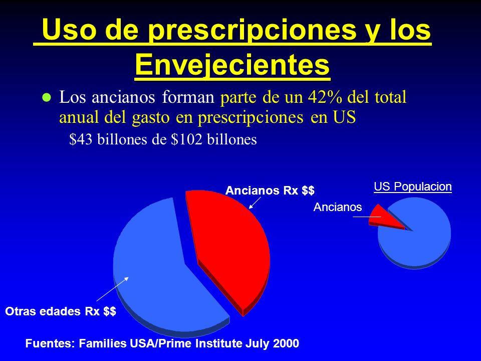 Uso de prescripciones y los Envejecientes Uso de prescripciones y los Envejecientes Los ancianos forman parte de un 42% del total anual del gasto en prescripciones en US $43 billones de $102 billones Fuentes: Families USA/Prime Institute July 2000 Ancianos Rx $$ Otras edades Rx $$ US Populacion Ancianos