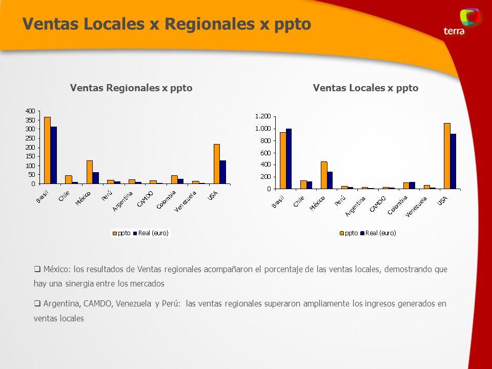 Ventas Locales x Regionales x ppto Ventas Locales x pptoVentas Regionales x ppto México: los resultados de Ventas regionales acompañaron el porcentaje de las ventas locales, demostrando que hay una sinergia entre los mercados Argentina, CAMDO, Venezuela y Perú: las ventas regionales superaron ampliamente los ingresos generados en ventas locales