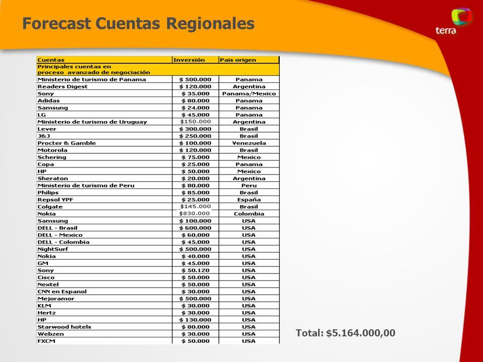 Forecast Cuentas Regionales Total: $5.164.000,00