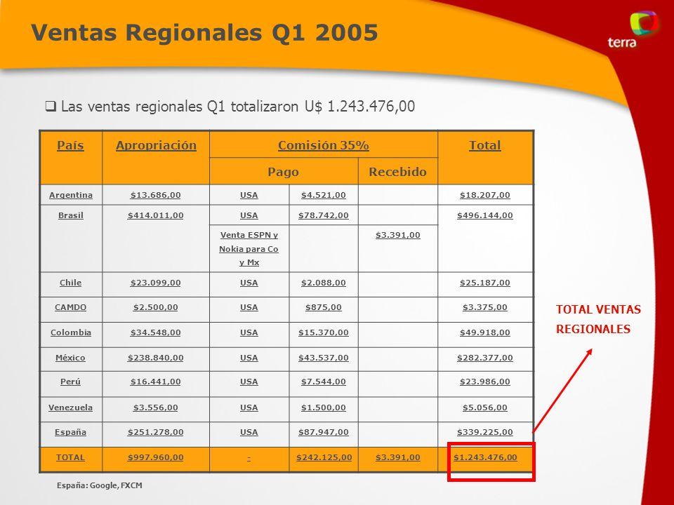 Ventas Regionales Q1 2005 PaísApropriaciónComisión 35%Total PagoRecebido Argentina$13.686,00USA$4.521,00$18.207,00 Brasil$414.011,00USA$78.742,00$496.144,00 Venta ESPN y Nokia para Co y Mx $3.391,00 Chile$23.099,00USA$2.088,00$25.187,00 CAMDO$2.500,00USA$875,00$3.375,00 Colombia$34.548,00USA$15.370,00$49.918,00 México$238.840,00USA$43.537,00$282.377,00 Perú$16.441,00USA$7.544,00$23.986,00 Venezuela$3.556,00USA$1.500,00$5.056,00 España$251.278,00USA$87.947,00$339.225,00 TOTAL$997.960,00-$242.125,00$3.391,00$1.243.476,00 TOTAL VENTAS REGIONALES Las ventas regionales Q1 totalizaron U$ 1.243.476,00 España: Google, FXCM