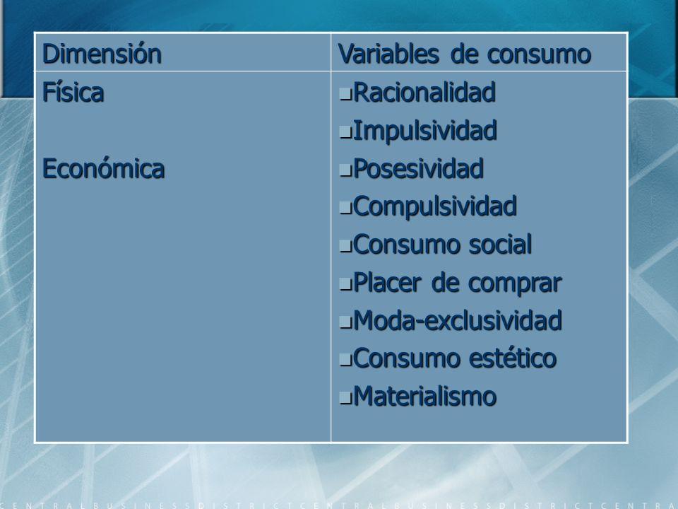 Dimensión Variables de consumo FísicaEconómica Racionalidad Racionalidad Impulsividad Impulsividad Posesividad Posesividad Compulsividad Compulsividad