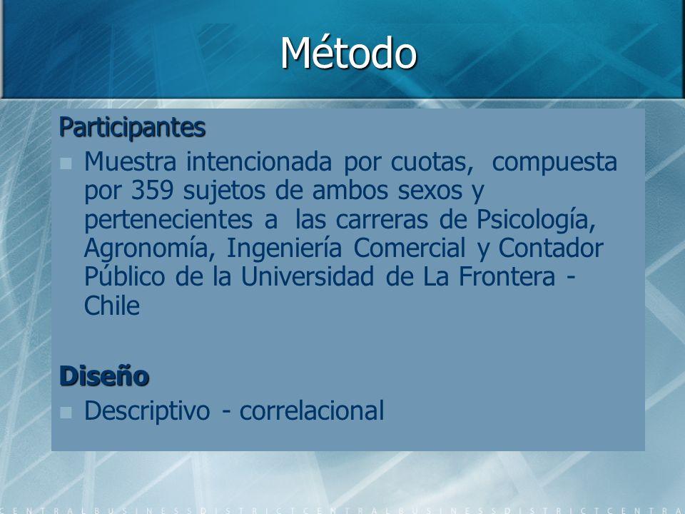 Método Participantes Muestra intencionada por cuotas, compuesta por 359 sujetos de ambos sexos y pertenecientes a las carreras de Psicología, Agronomí
