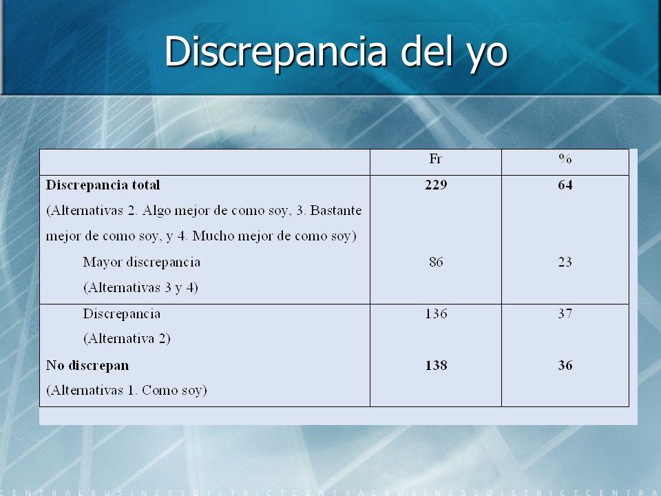 Dimensiones más afectadas de discrepancia del yo Dimensión intelectual con un 39,1%, Dimensión intelectual con un 39,1%, Dimensión Física (peso ) con un 29,8% Dimensión Física (peso ) con un 29,8% Dimensión económica con un 25,9% Dimensión económica con un 25,9%Género Las mujeres presentan un mayor nivel de discrepancia en la dimensión física Las mujeres presentan un mayor nivel de discrepancia en la dimensión física Los hombres muestran mayor discrepancia en la dimensión económica Los hombres muestran mayor discrepancia en la dimensión económica