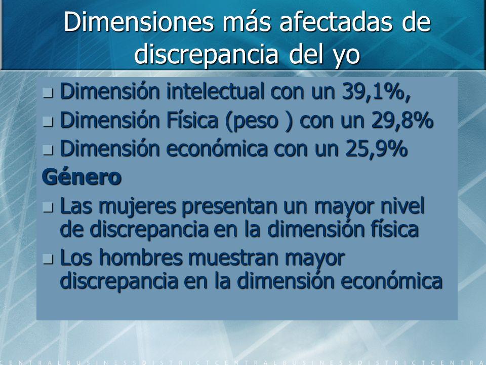 Dimensiones más afectadas de discrepancia del yo Dimensión intelectual con un 39,1%, Dimensión intelectual con un 39,1%, Dimensión Física (peso ) con