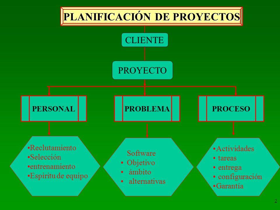 3 AMBITO DEL SOFTWARE FUNCION Y RENDIMIENTO OBJETIVOS DE INFORMACION CONTEXTO como se integra en un sistema Desarrollo del Problema ObjetivosAlternativas