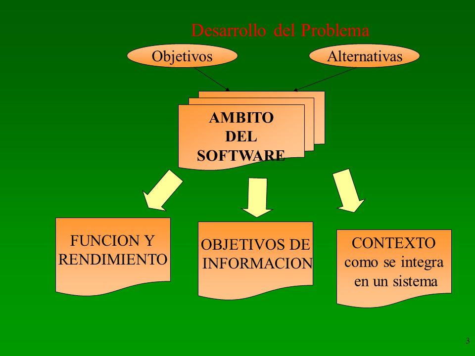 3 AMBITO DEL SOFTWARE FUNCION Y RENDIMIENTO OBJETIVOS DE INFORMACION CONTEXTO como se integra en un sistema Desarrollo del Problema ObjetivosAlternati