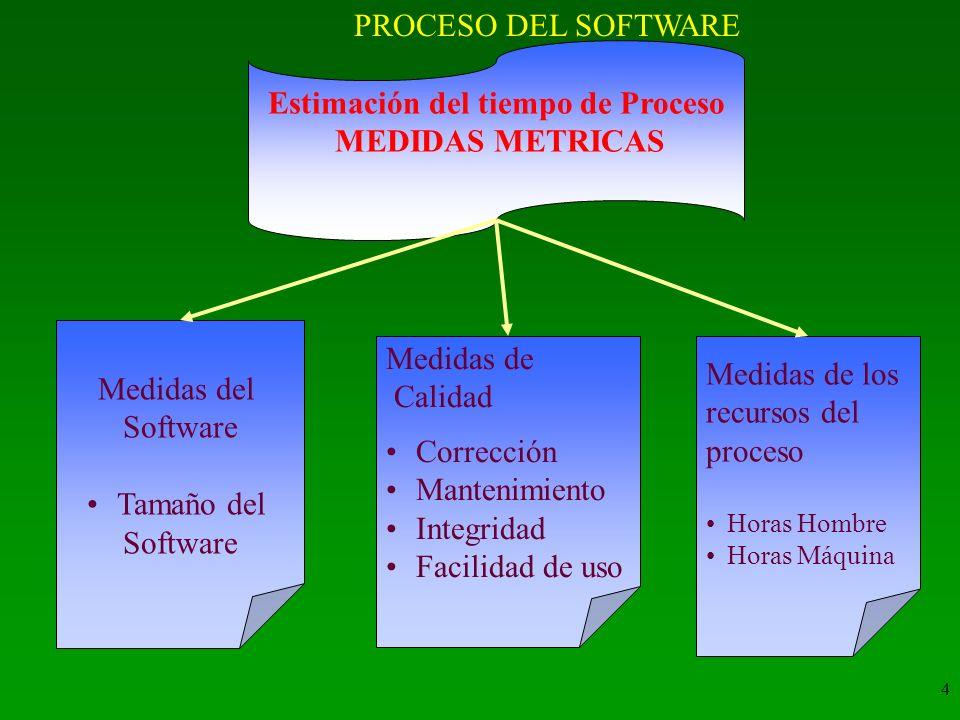 4 Medidas del Software Tamaño del Software Medidas de Calidad Corrección Mantenimiento Integridad Facilidad de uso Medidas de los recursos del proceso Horas Hombre Horas Máquina Estimación del tiempo de Proceso MEDIDAS METRICAS PROCESO DEL SOFTWARE