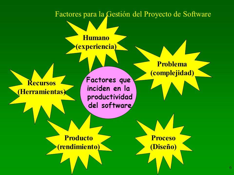 6 Humano (experiencia) Factores que inciden en la productividad del software Recursos (Herramientas) Producto (rendimiento) Problema (complejidad) Proceso (Diseño) Factores para la Gestión del Proyecto de Software