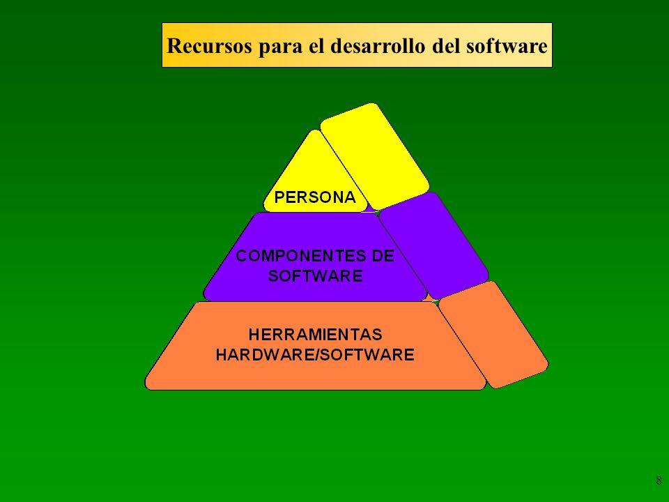 8 Recursos para el desarrollo del software