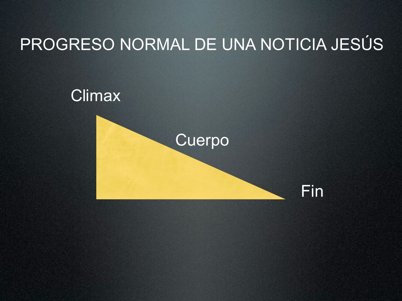 PROGRESO NORMAL DE UNA NOTICIA JESÚS Fin Climax Cuerpo