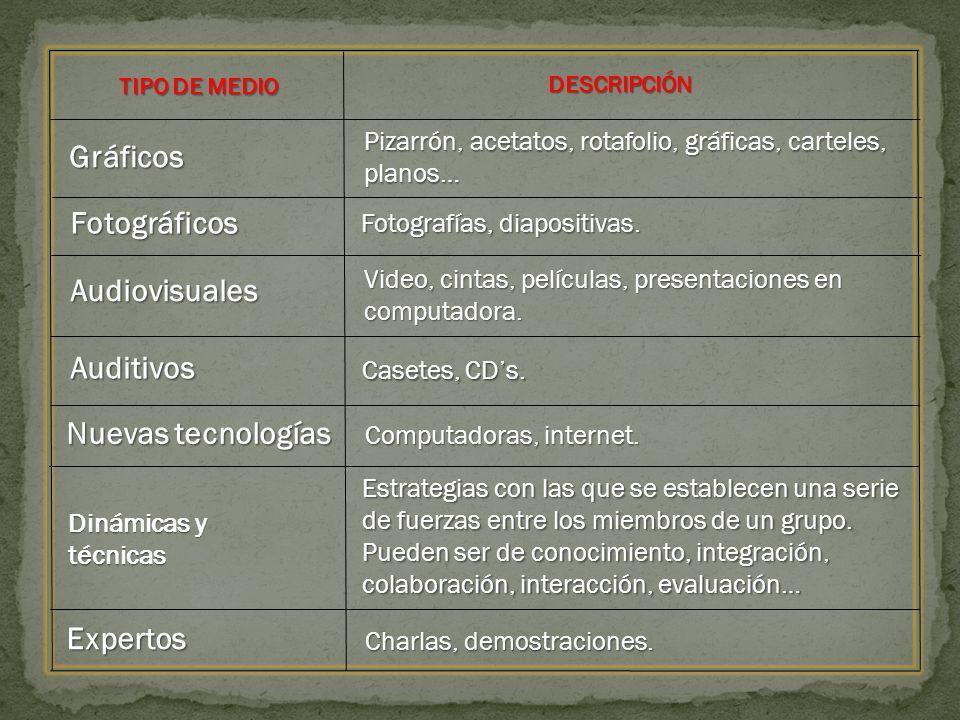TIPO DE MEDIO DESCRIPCIÓN Expertos Dinámicas y técnicas Nuevas tecnologías Auditivos Audiovisuales Fotográficos Gráficos Pizarrón, acetatos, rotafolio