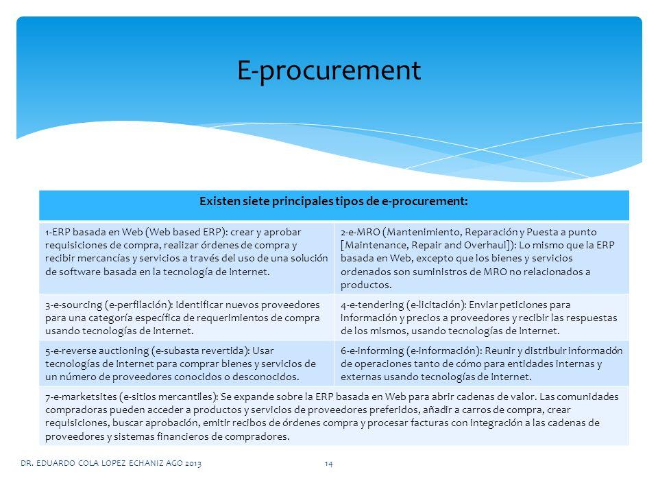 DR. EDUARDO COLA LOPEZ ECHANIZ AGO 201314 Existen siete principales tipos de e-procurement: 1-ERP basada en Web (Web based ERP): crear y aprobar requi