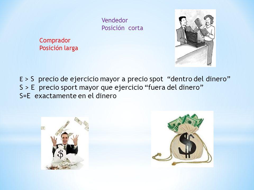 Comprador Posición larga Vendedor Posición corta E > S precio de ejercicio mayor a precio spot dentro del dinero S > E precio sport mayor que ejercicio fuera del dinero S=E exactamente en el dinero