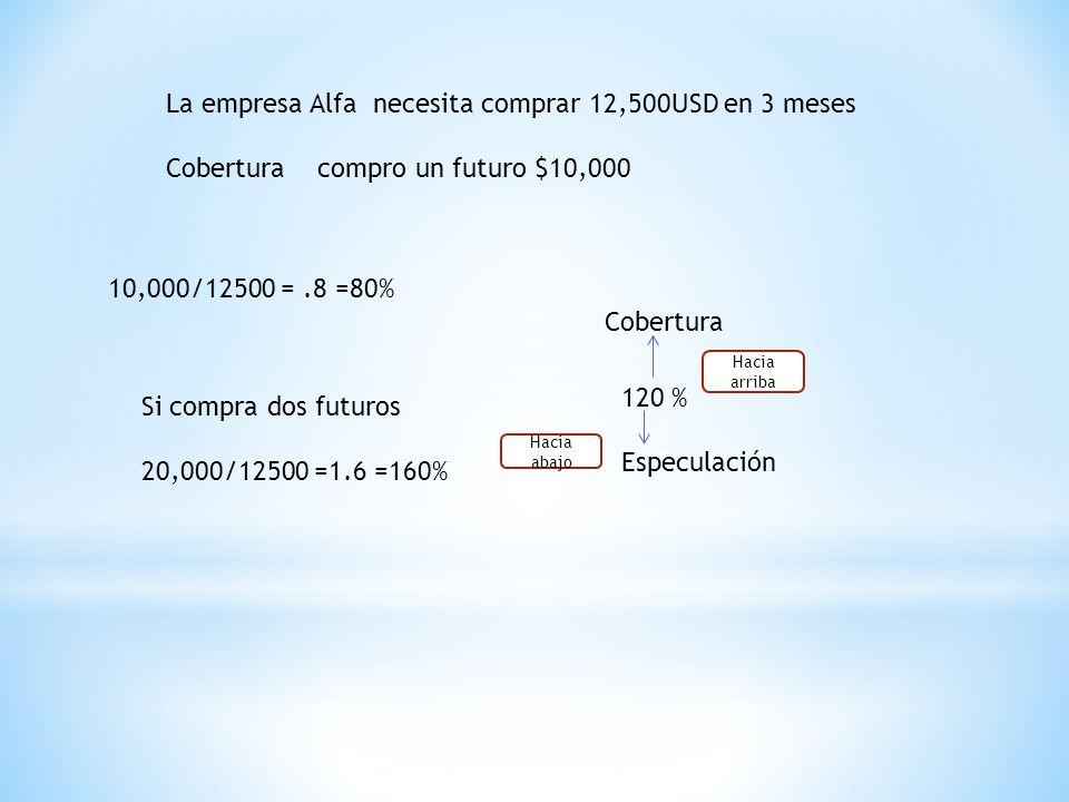 La empresa Alfa necesita comprar 12,500USD en 3 meses Cobertura compro un futuro $10,000 10,000/12500 =.8 =80% Si compra dos futuros 20,000/12500 =1.6 =160% 120 % Especulación Cobertura Hacia arriba Hacia abajo