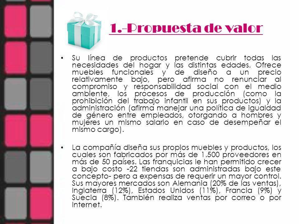 1.-Propuesta de valor Su línea de productos pretende cubrir todas las necesidades del hogar y las distintas edades. Ofrece muebles funcionales y de di