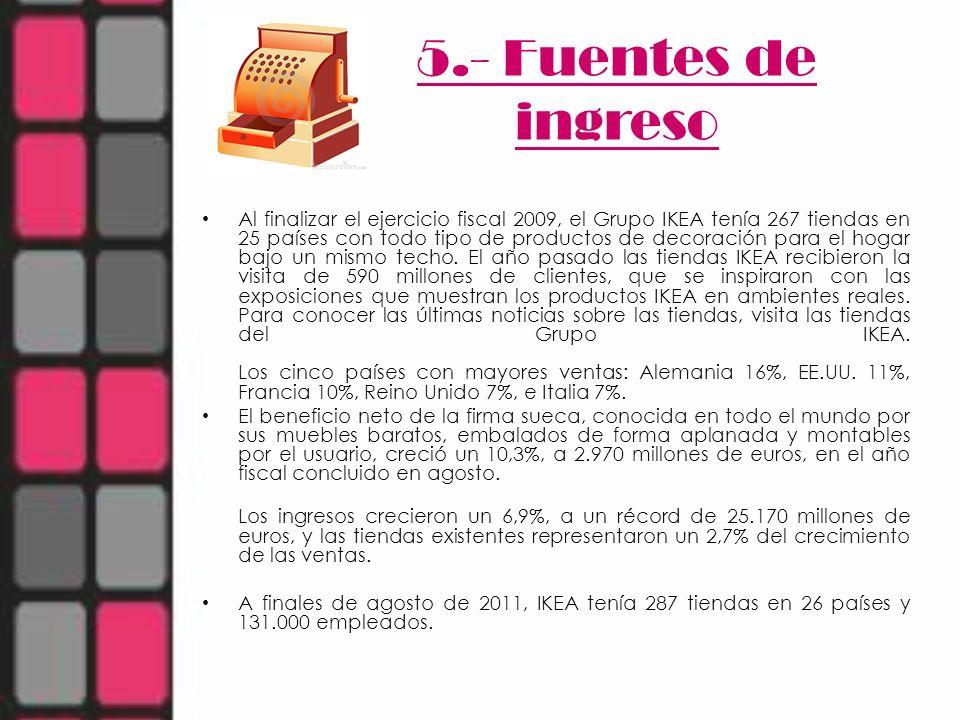 5.- Fuentes de ingreso Al finalizar el ejercicio fiscal 2009, el Grupo IKEA tenía 267 tiendas en 25 países con todo tipo de productos de decoración pa